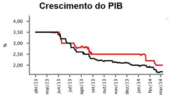 PIB-Brasil-2014-2015