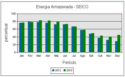 Nivel reservatorios 2010 2012