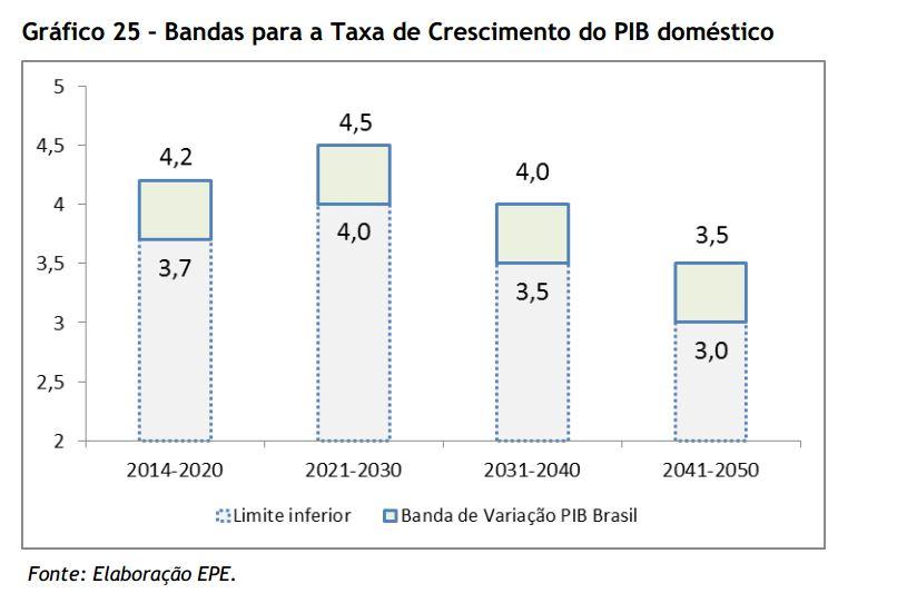 EPE Crescimento PIB pg 56