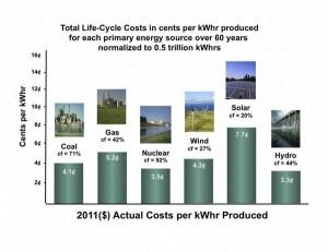 lifetime_cost_per_kwhr