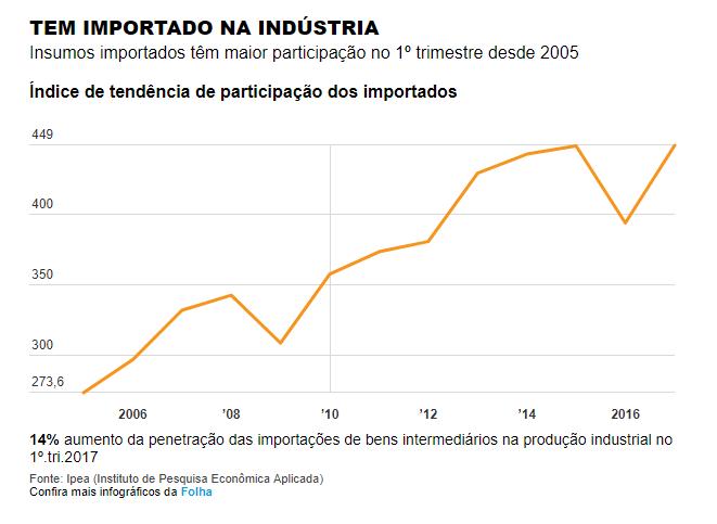 importados_industria