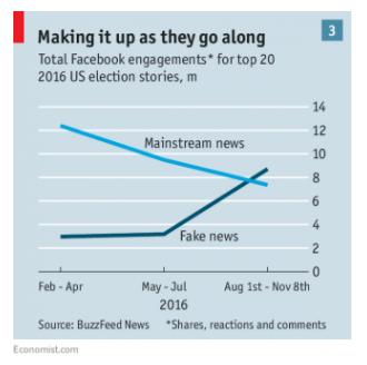 fakenews_graph1