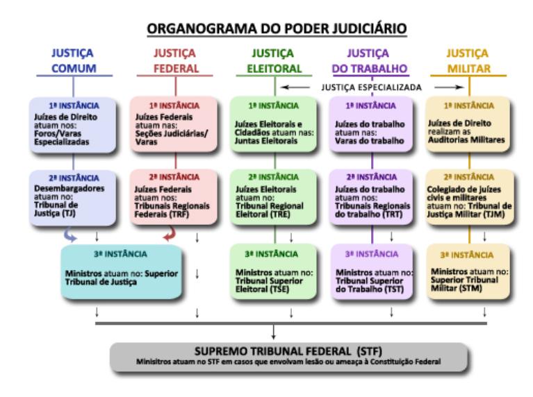 organograma poder judiciário