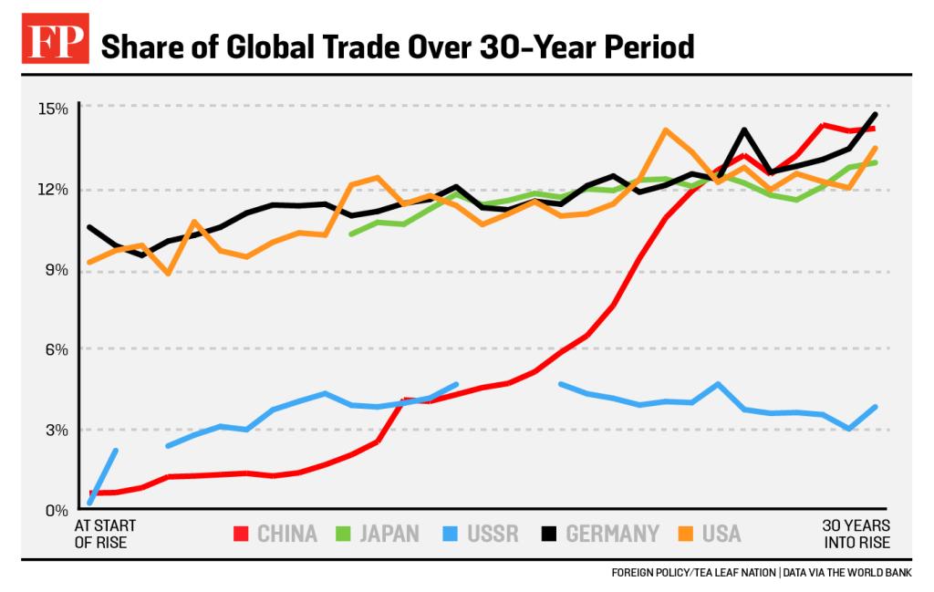 desempenho_chinês_mescado_global
