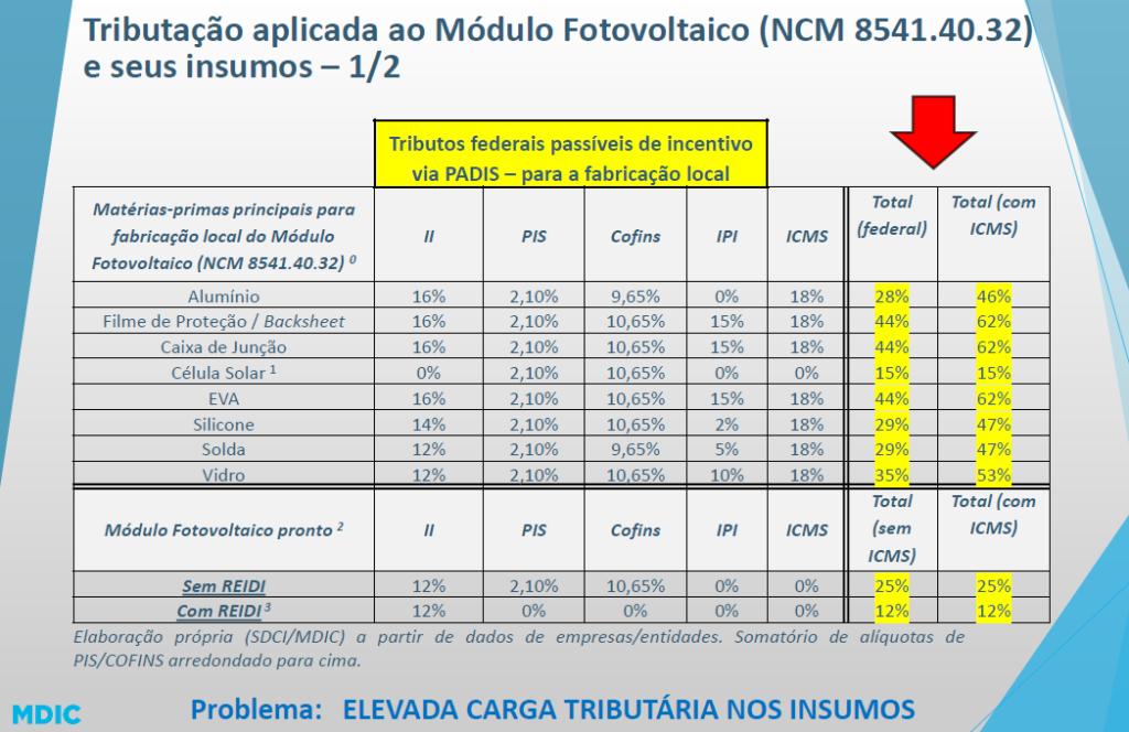 tributacao-modulo-fotovoltaico-blog-do-milton